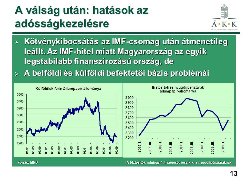 13 A válság után: hatások az adósságkezelésre  Kötvénykibocsátás az IMF-csomag után átmenetileg leállt. Az IMF-hitel miatt Magyarország az egyik legs