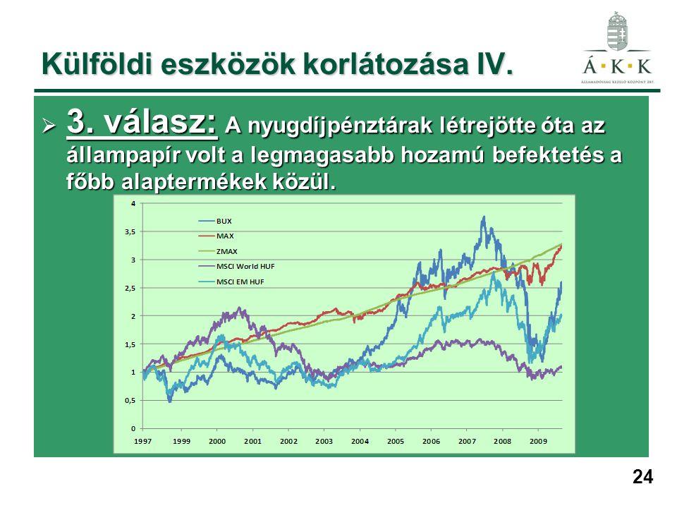 24 Külföldi eszközök korlátozása IV.  3. válasz: A nyugdíjpénztárak létrejötte óta az állampapír volt a legmagasabb hozamú befektetés a főbb alapterm