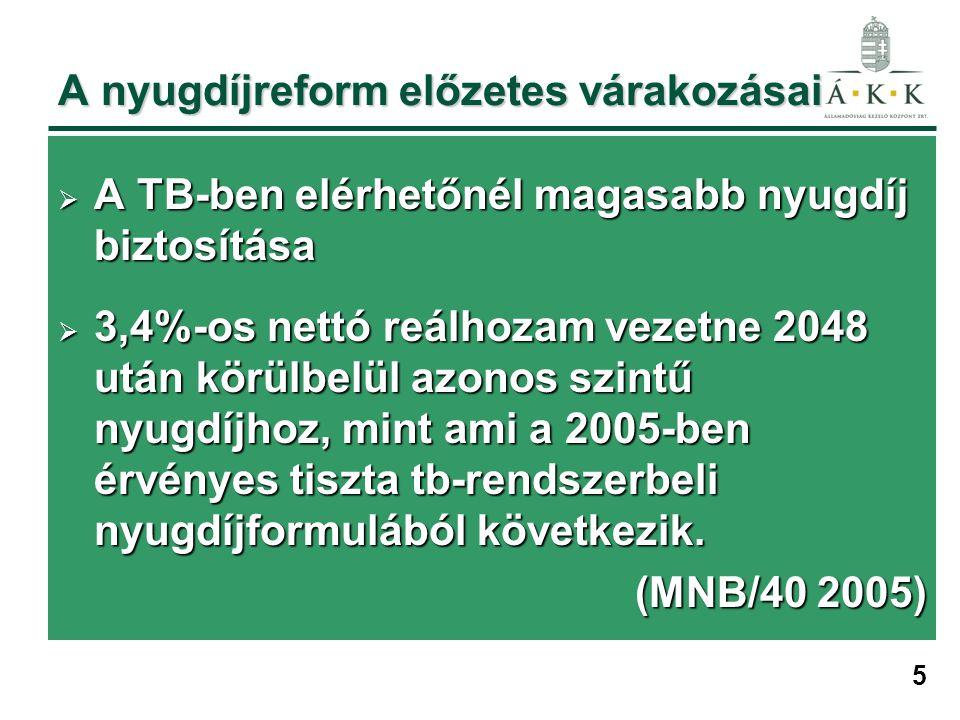 5 A nyugdíjreform előzetes várakozásai  A TB-ben elérhetőnél magasabb nyugdíj biztosítása  3,4%-os nettó reálhozam vezetne 2048 után körülbelül azonos szintű nyugdíjhoz, mint ami a 2005-ben érvényes tiszta tb-rendszerbeli nyugdíjformulából következik.