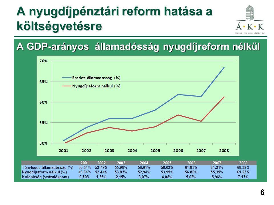 6 A GDP-arányos államadósság nyugdíjreform nélkül A nyugdíjpénztári reform hatása a költségvetésre