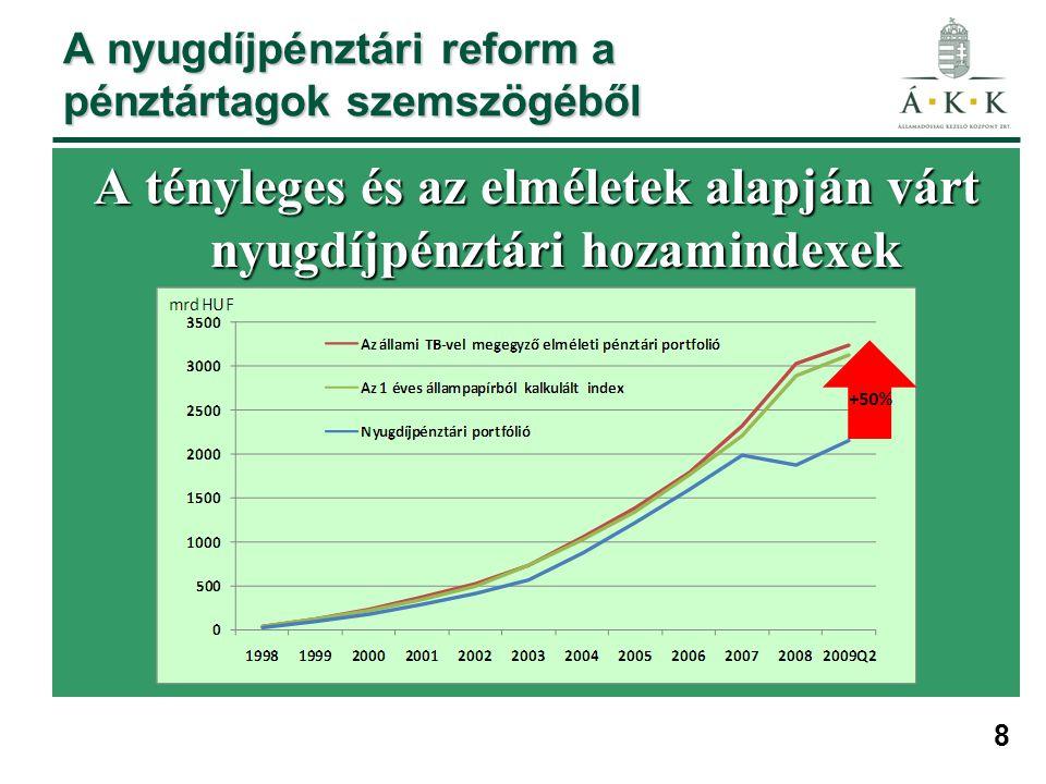 8 A nyugdíjpénztári reform a pénztártagok szemszögéből A tényleges és az elméletek alapján várt nyugdíjpénztári hozamindexek