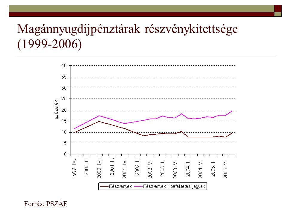 Magánnyugdíjpénztárak részvénykitettsége (1999-2006) Forrás: PSZÁF
