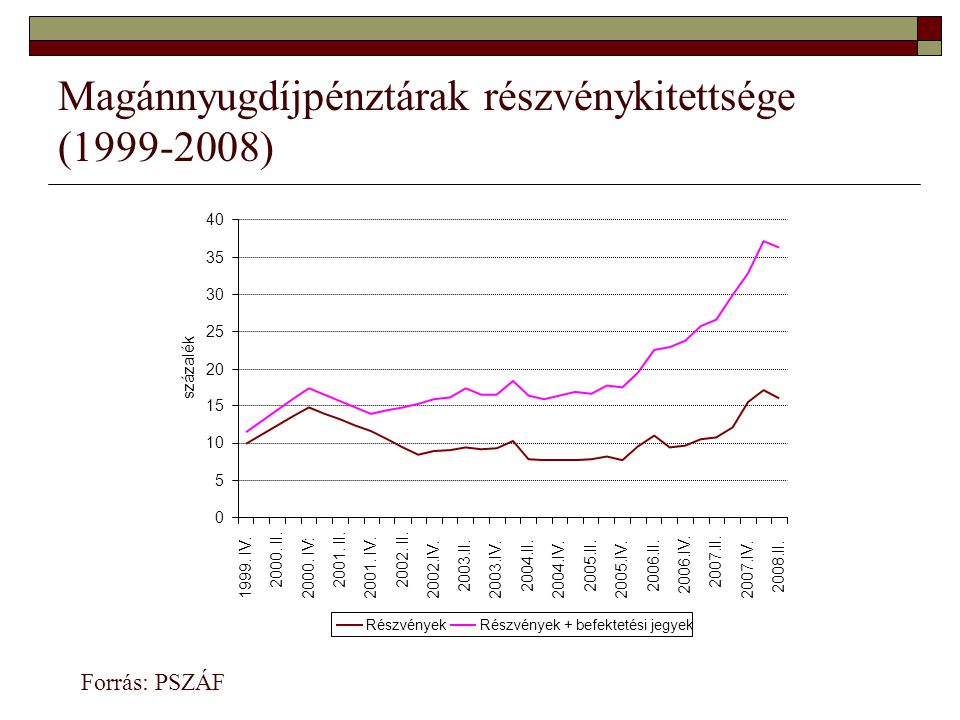 Magánnyugdíjpénztárak részvénykitettsége (1999-2008) Forrás: PSZÁF 0 5 10 15 20 25 30 35 40 1999.