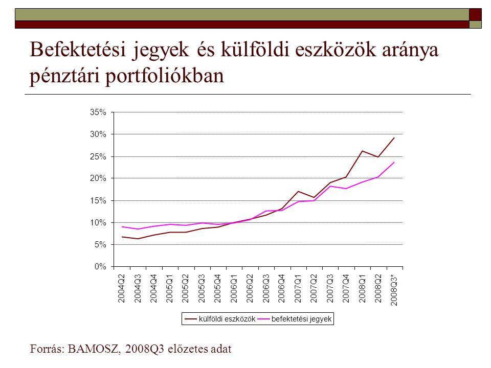 Befektetési jegyek és külföldi eszközök aránya pénztári portfoliókban Forrás: BAMOSZ, 2008Q3 előzetes adat 0% 5% 10% 15% 20% 25% 30% 35% 2004Q22004Q32004Q42005Q1 2005Q22005Q32005Q42006Q12006Q22006Q32006Q42007Q12007Q22007Q32007Q4 2008Q12008Q2 2008Q3* külföldi eszközökbefektetési jegyek