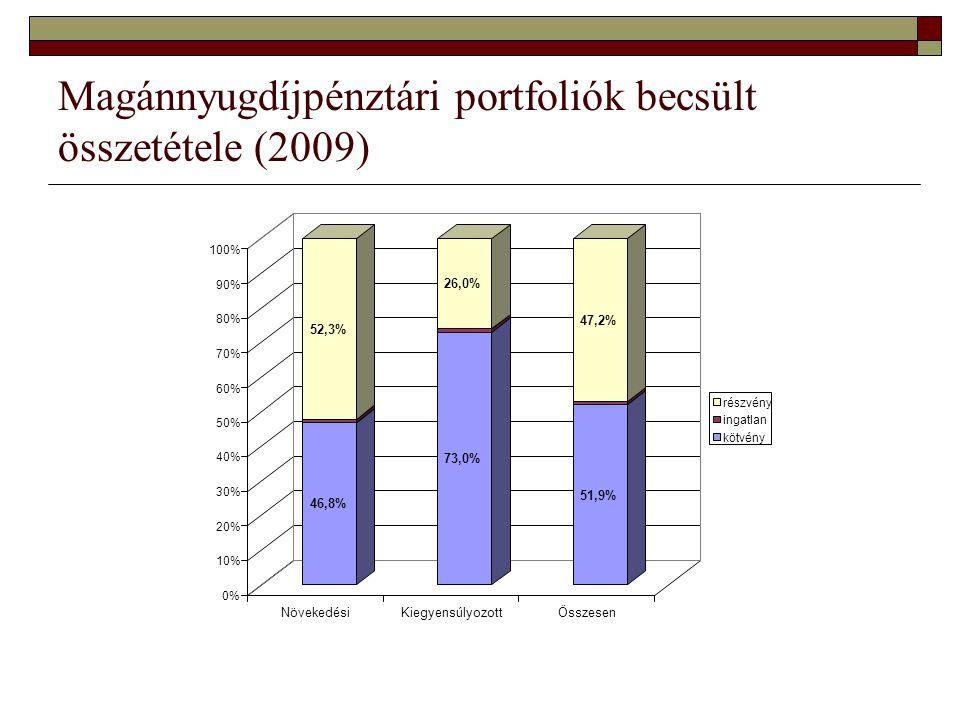 Magánnyugdíjpénztári portfoliók becsült összetétele (2009) 46,8% 52,3% 73,0% 26,0% 51,9% 47,2% 0% 10% 20% 30% 40% 50% 60% 70% 80% 90% 100% NövekedésiKiegyensúlyozottÖsszesen részvény ingatlan kötvény