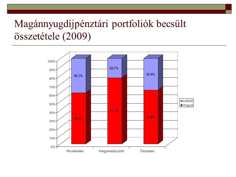 Magánnyugdíjpénztári portfoliók becsült összetétele (2009) 59,7% 40,3% 77,3% 22,7% 63,2% 36,8% 0% 10% 20% 30% 40% 50% 60% 70% 80% 90% 100% NövekedésiKiegyensúlyozottÖsszesen külföldi magyar