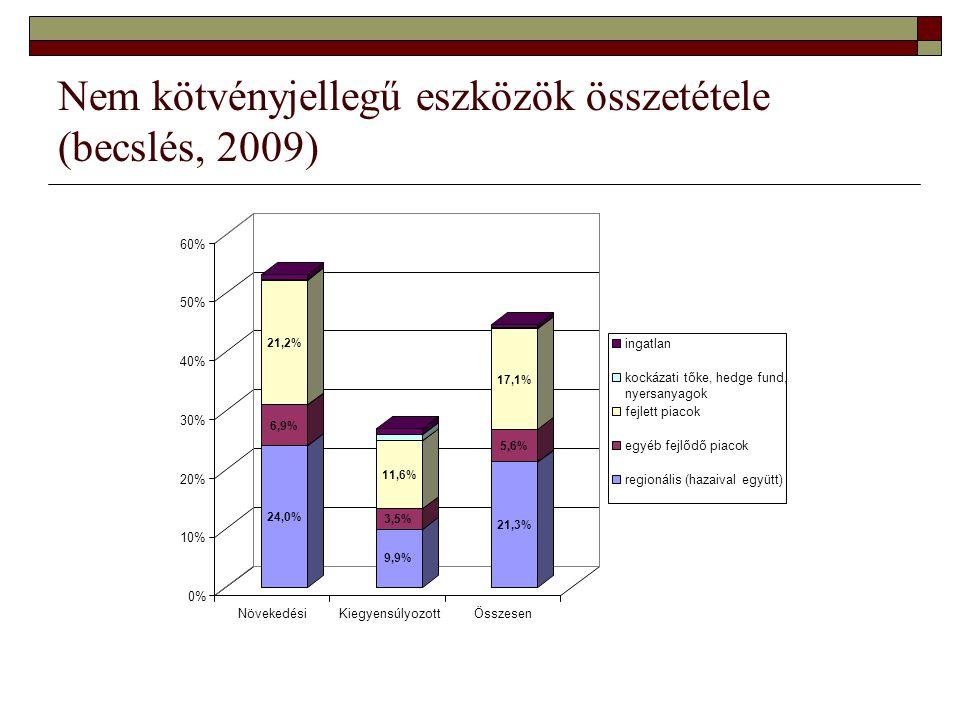 Nem kötvényjellegű eszközök összetétele (becslés, 2009) 53,2% 27,0% 44,7%