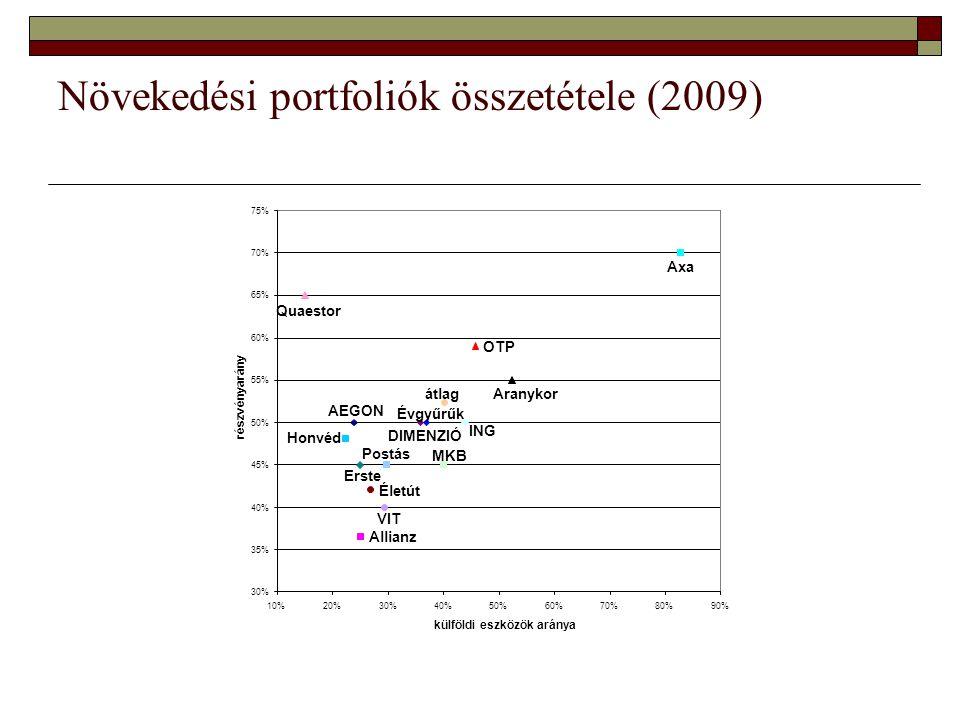 Növekedési portfoliók összetétele (2009) Allianz Életút OTP AEGON Aranykor Axa DIMENZIÓ Erste Évgyűrűk Honvéd ING MKB Postás Quaestor VIT átlag 30% 35% 40% 45% 50% 55% 60% 65% 70% 75% 10%20%30%40%50%60%70%80%90% külföldi eszközök aránya részvényarány