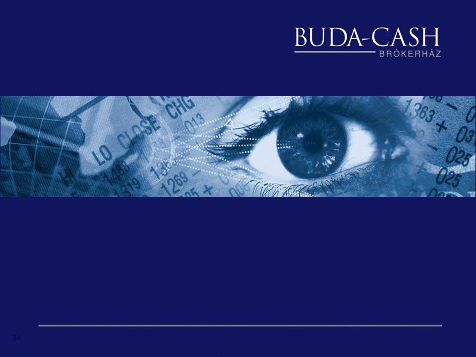33 KAPCSOLAT www.budacash.hu/deviza Taraczky Andrej deviza- és nemzetközi üzletág vezető deviza@budacash.hu, +36-1-235-1507 Sárdi Bence deviza kereskedő sardi.bence@budacash.hu, +36-1-235-1506
