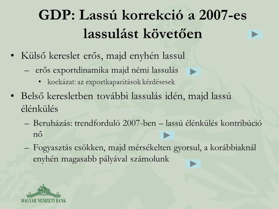 GDP: Lassú korrekció a 2007-es lassulást követően Külső kereslet erős, majd enyhén lassul – erős exportdinamika majd némi lassulás kockázat: az exportkapacitások kérdésesek Belső keresletben további lassulás idén, majd lassú élénkülés –Beruházás: trendforduló 2007-ben – lassú élénkülés kontribúció nő –Fogyasztás csökken, majd mérsékelten gyorsul, a korábbiaknál enyhén magasabb pályával számolunk