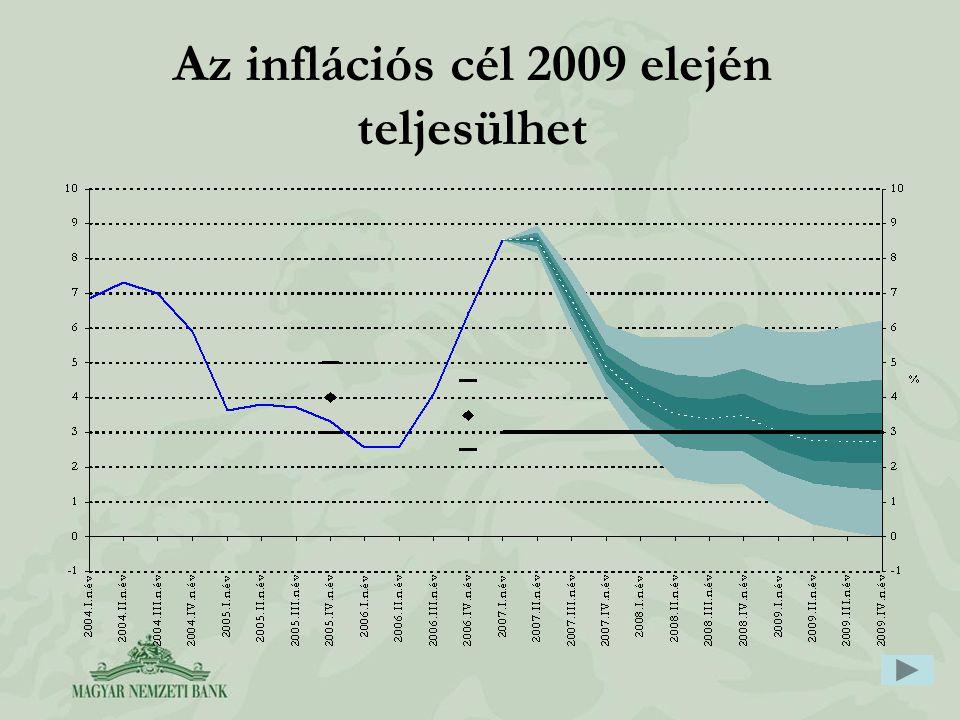 Az inflációs cél 2009 elején teljesülhet