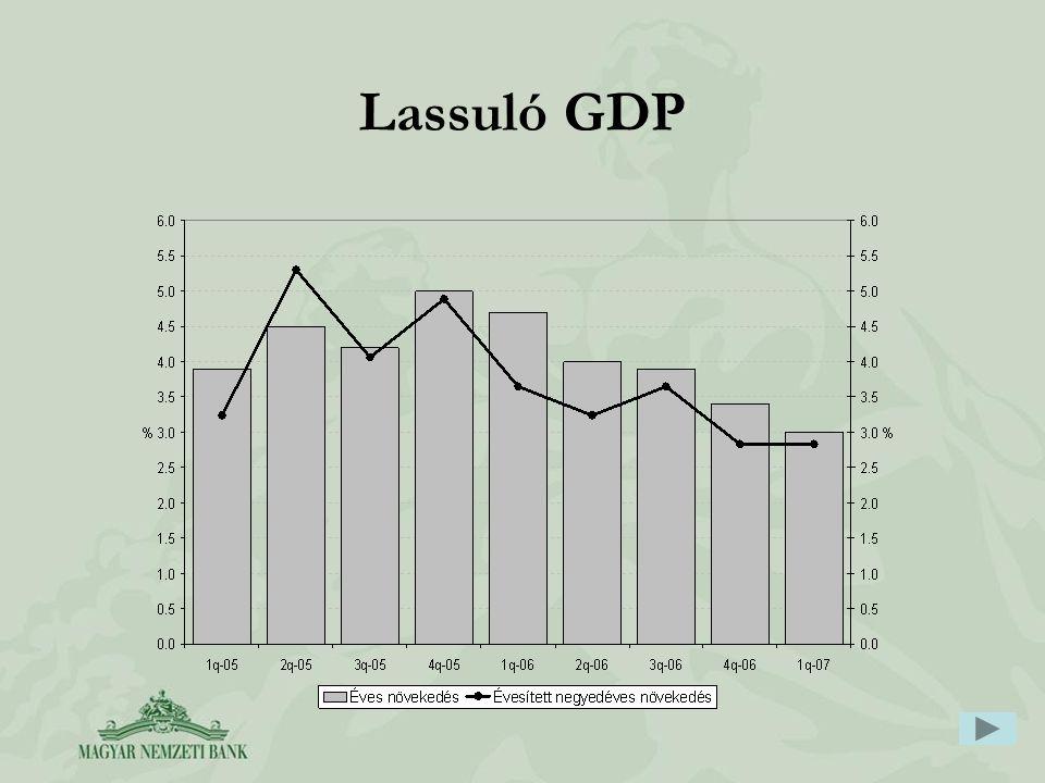 Lassuló GDP