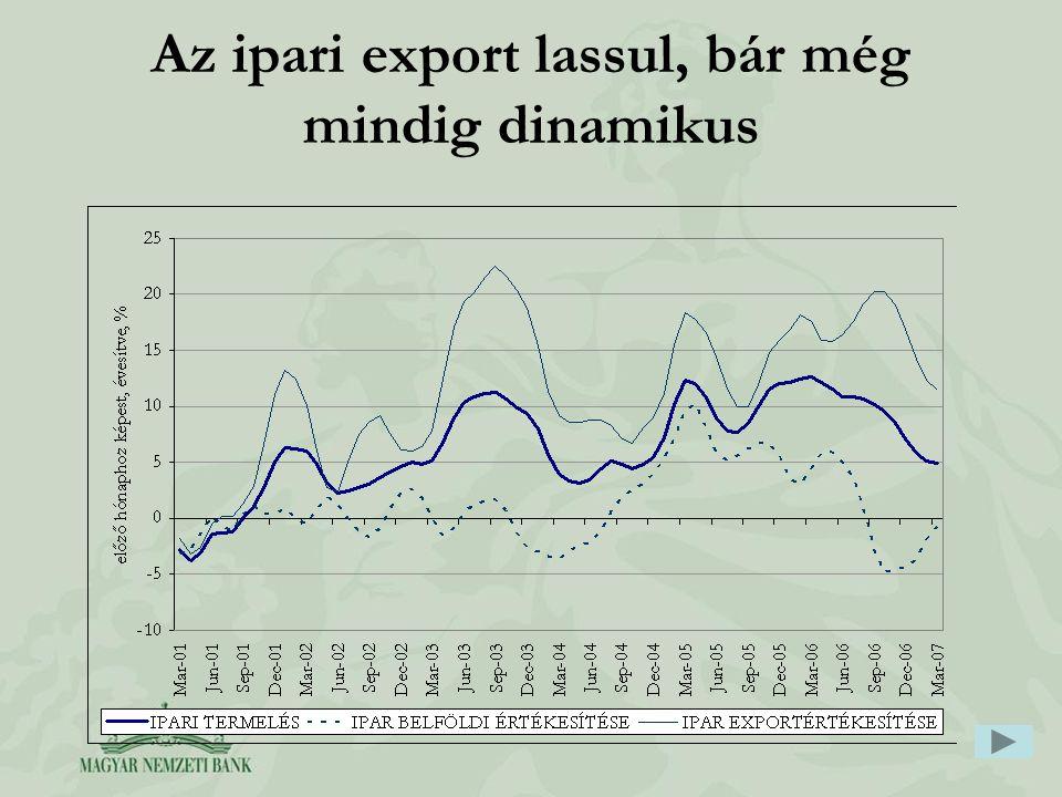 Az ipari export lassul, bár még mindig dinamikus