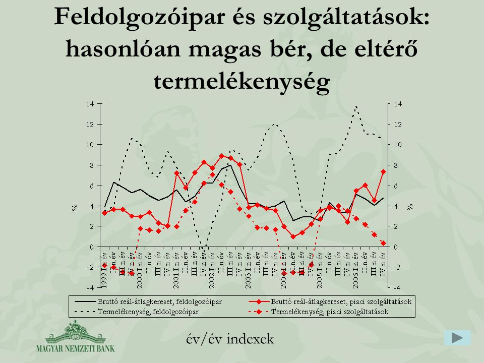 Feldolgozóipar és szolgáltatások: hasonlóan magas bér, de eltérő termelékenység év/év indexek