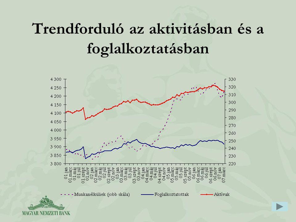 Trendforduló az aktivitásban és a foglalkoztatásban