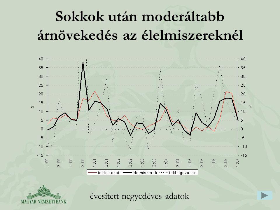 Sokkok után moderáltabb árnövekedés az élelmiszereknél évesített negyedéves adatok