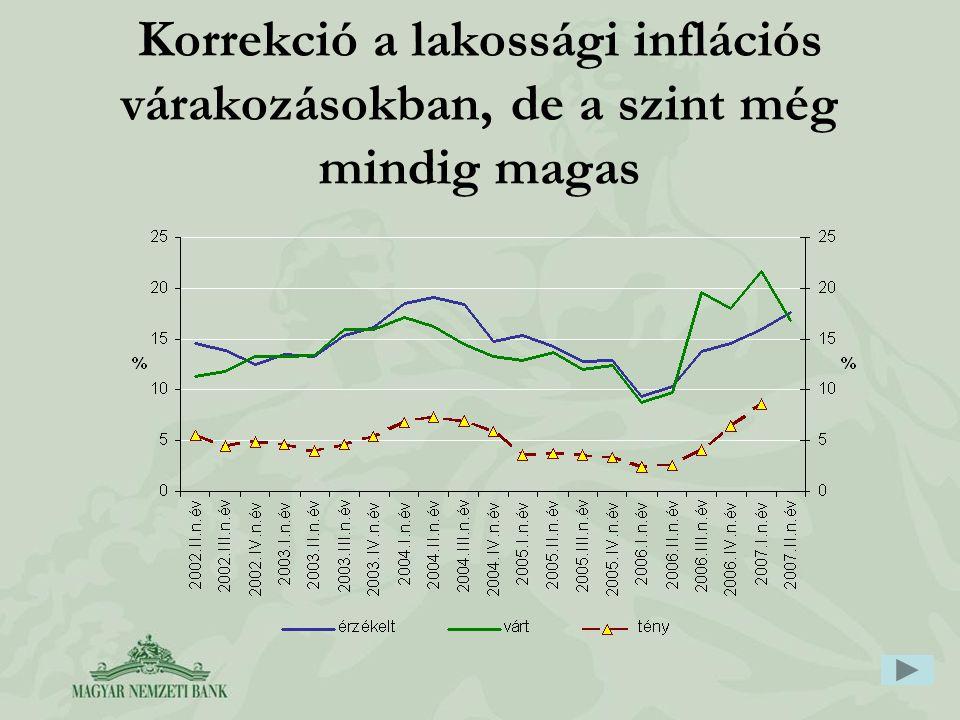 Korrekció a lakossági inflációs várakozásokban, de a szint még mindig magas