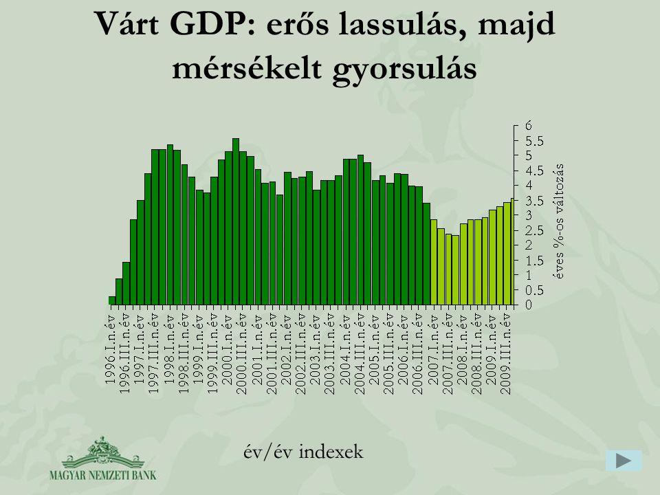 Várt GDP: erős lassulás, majd mérsékelt gyorsulás év/év indexek