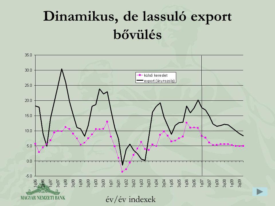 Dinamikus, de lassuló export bővülés év/év indexek