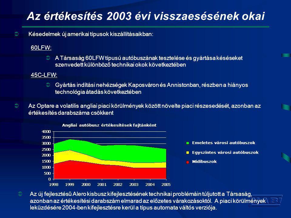 A 2003 évi veszteség fő okai  Értékesítési darabszám csökkenés: Az eredeti tervhez képest mintegy 400 darabbal kevesebb autóbuszt került értékesítésre Amelynek az árbevételre gyakorolt hatása csaknem 100 millió USD  Volatilis termelés és kibocsátás a korábban említett problémák miatt: Az értékesítési volumen csökkenése és a rendkívül volatilis termelés jelentősen rontotta a fedezeti hányadot, és igen jelentős készletnövekedéshez vezetett amelyet a hitelállomány növelésével lehetett finanszírozni  Garanciális javítási kampány az USA-ban amely elsősorban egy beszállítói hibára vezethető vissza, valamint az első Alero kisbuszok garanciális többletköltsége: Az USA beli kampányra a Társaság 2002-2003 során mintegy 5 millió USD-t költött, és befejezése 2004-ben várható.