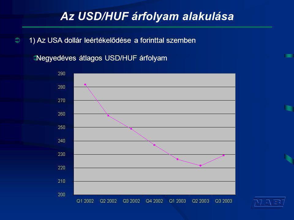 Az USD/HUF árfolyam alakulása  1) Az USA dollár leértékelődése a forinttal szemben  Negyedéves átlagos USD/HUF árfolyam