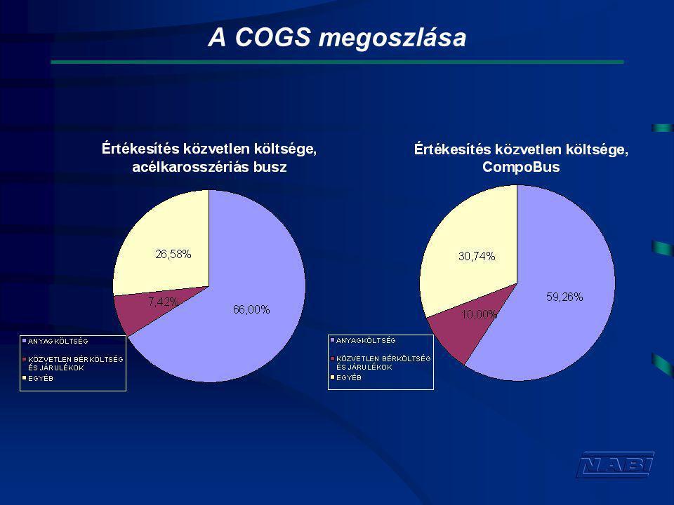 A COGS megoszlása