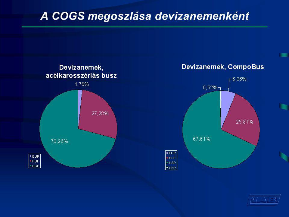 A COGS megoszlása devizanemenként
