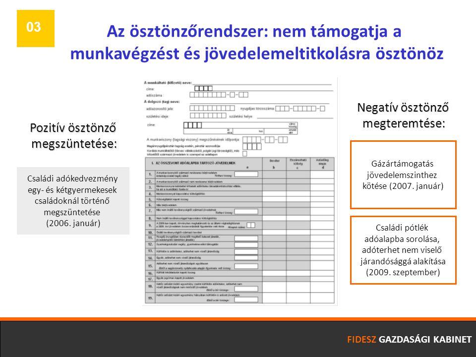 FIDESZ GAZDASÁGI KABINET Az ösztönzőrendszer: nem támogatja a munkavégzést és jövedelemeltitkolásra ösztönöz 03 Családi adókedvezmény egy- és kétgyermekesek családoknál történő megszüntetése (2006.