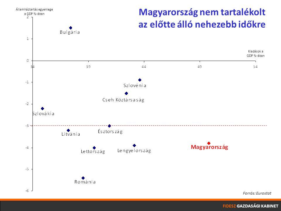 FIDESZ GAZDASÁGI KABINET Államháztartás egyenlege a GDP %-ában Kiadások a GDP %-ában Magyarország nem tartalékolt az előtte álló nehezebb időkre Forrás: Eurostat