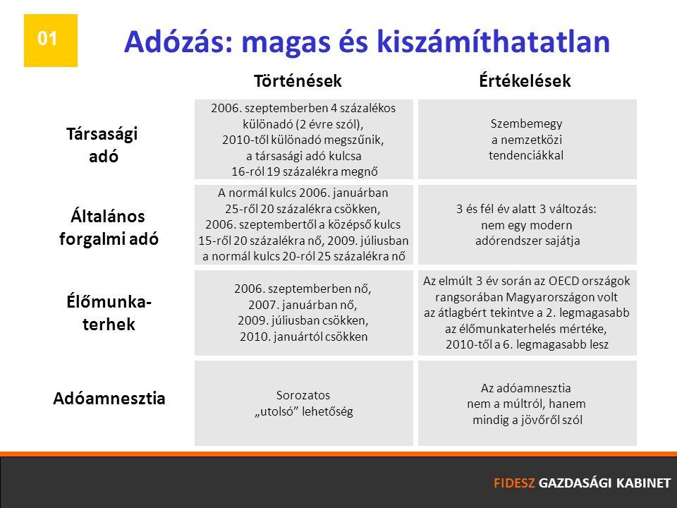 Adózás: magas és kiszámíthatatlan Szembemegy a nemzetközi tendenciákkal Általános forgalmi adó Társasági adó Élőmunka- terhek Az elmúlt 3 év során az OECD országok rangsorában Magyarországon volt az átlagbért tekintve a 2.