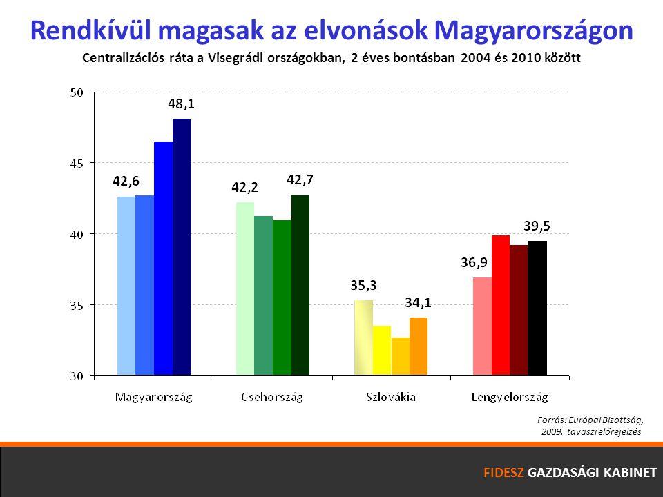 FIDESZ GAZDASÁGI KABINET Magyarország rendelkezik a második legalacsonyabb foglalkoztatottsági rátával az Európai Unióban Foglalkoztatottsági ráta (15-64) az Európai Unióban Forrás: Eurostat 02