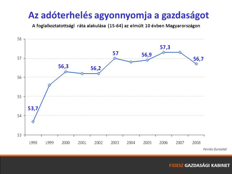 FIDESZ GAZDASÁGI KABINET Az adóterhelés agyonnyomja a gazdaságot A foglalkoztatottsági ráta alakulása (15-64) az elmúlt 10 évben Magyarországon Forrás: Eurostat