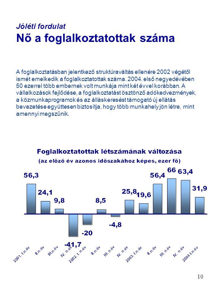 10 Jóléti fordulat Nő a foglalkoztatottak száma A foglalkoztatásban jelentkező struktúraváltás ellenére 2002 végétől ismét emelkedik a foglalkoztatottak száma.