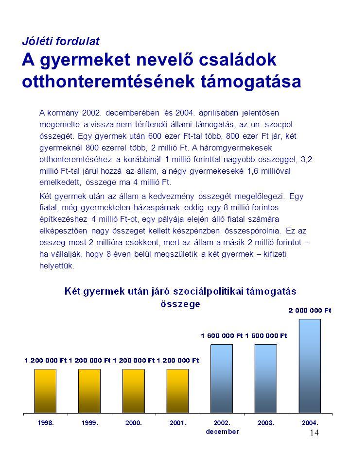 14 Jóléti fordulat A gyermeket nevelő családok otthonteremtésének támogatása A kormány 2002. decemberében és 2004. áprilisában jelentősen megemelte a