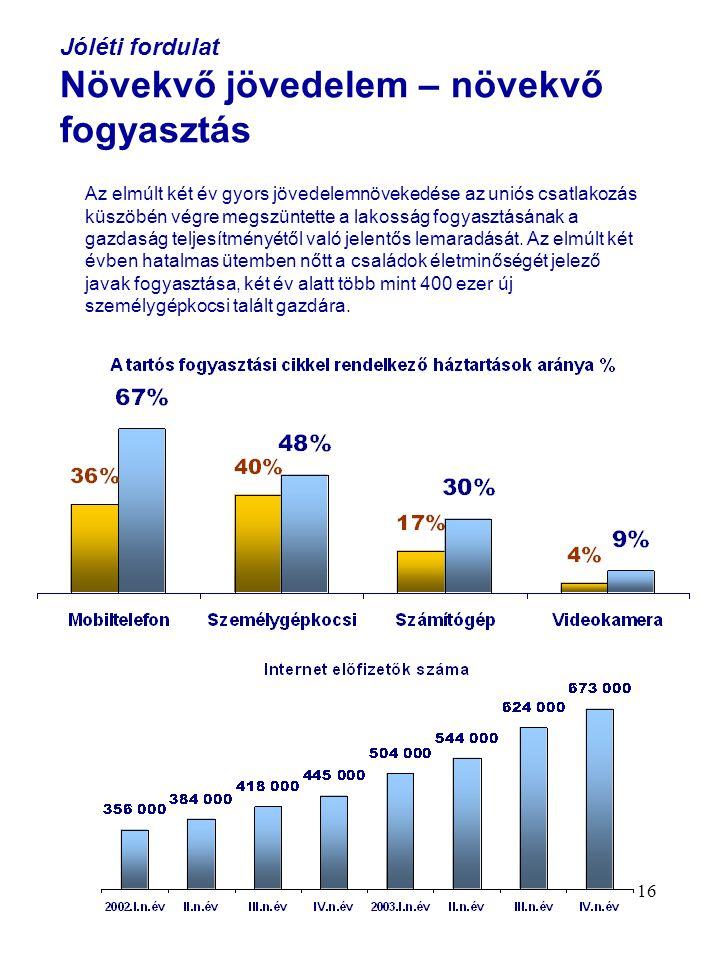 16 Jóléti fordulat Növekvő jövedelem – növekvő fogyasztás Az elmúlt két év gyors jövedelemnövekedése az uniós csatlakozás küszöbén végre megszüntette a lakosság fogyasztásának a gazdaság teljesítményétől való jelentős lemaradását.