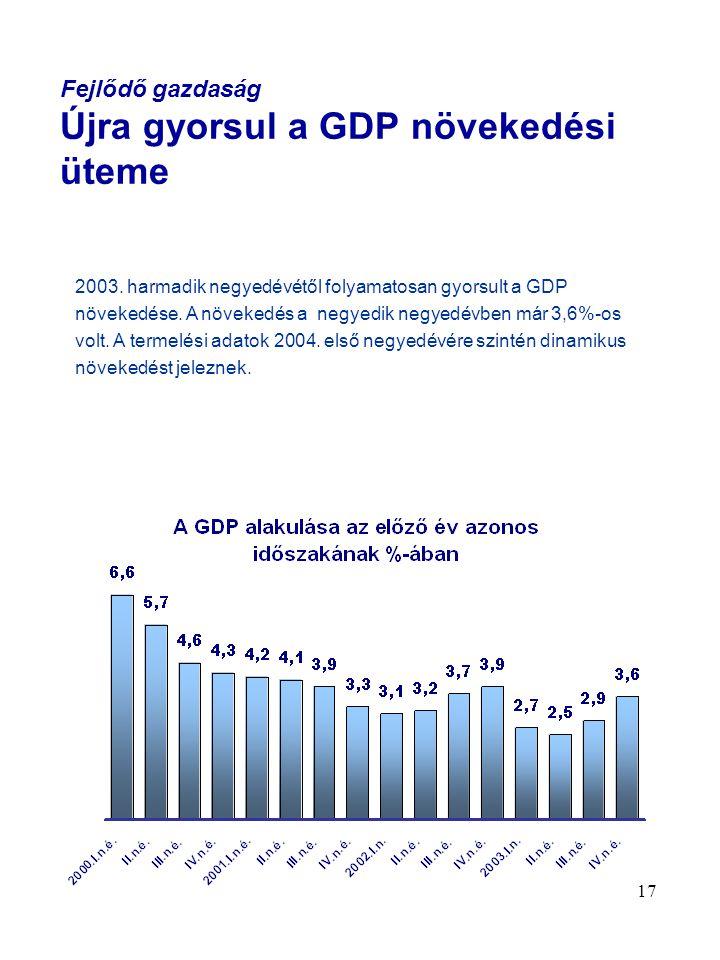 17 Fejlődő gazdaság Újra gyorsul a GDP növekedési üteme 2003. harmadik negyedévétől folyamatosan gyorsult a GDP növekedése. A növekedés a negyedik neg