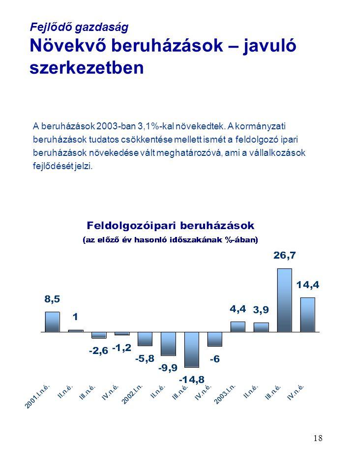 18 Fejlődő gazdaság Növekvő beruházások – javuló szerkezetben A beruházások 2003-ban 3,1%-kal növekedtek. A kormányzati beruházások tudatos csökkentés