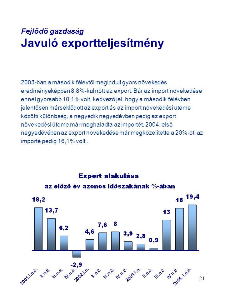 21 Fejlődő gazdaság Javuló exportteljesítmény 2003-ban a második félévtől megindult gyors növekedés eredményeképpen 8,8%-kal nőtt az export. Bár az im