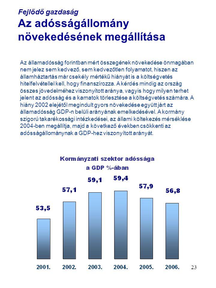 23 Fejlődő gazdaság Az adósságállomány növekedésének megállítása Az államadósság forintban mért összegének növekedése önmagában nem jelez sem kedvező, sem kedvezőtlen folyamatot, hiszen az államháztartás már csekély mértékű hiányát is a költségvetés hitelfelvétellel kell, hogy finanszírozza.