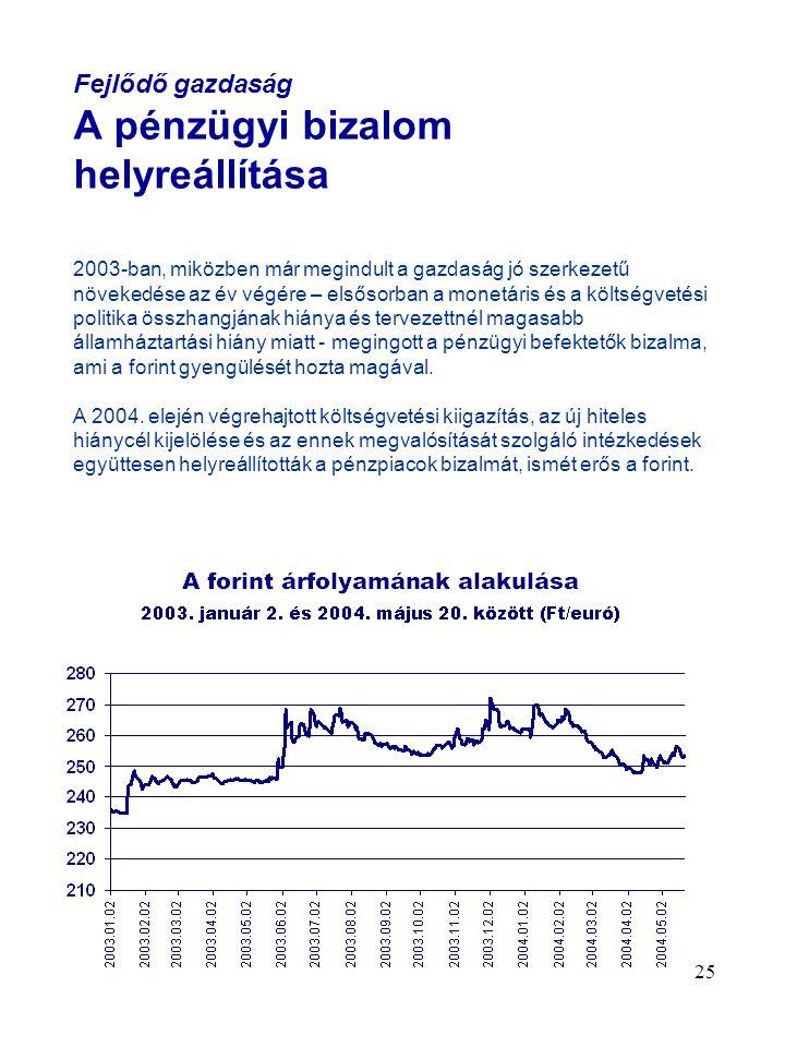 25 Fejlődő gazdaság A pénzügyi bizalom helyreállítása 2003-ban, miközben már megindult a gazdaság jó szerkezetű növekedése az év végére – elsősorban a monetáris és a költségvetési politika összhangjának hiánya és tervezettnél magasabb államháztartási hiány miatt - megingott a pénzügyi befektetők bizalma, ami a forint gyengülését hozta magával.