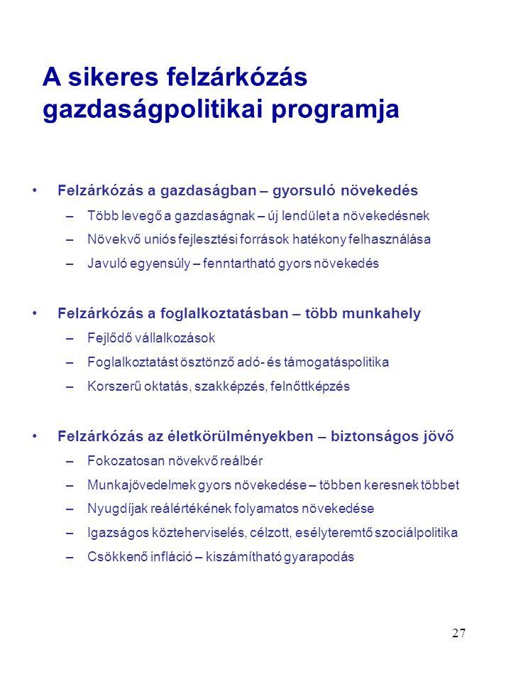 27 Felzárkózás a gazdaságban – gyorsuló növekedés –Több levegő a gazdaságnak – új lendület a növekedésnek –Növekvő uniós fejlesztési források hatékony felhasználása –Javuló egyensúly – fenntartható gyors növekedés Felzárkózás a foglalkoztatásban – több munkahely –Fejlődő vállalkozások –Foglalkoztatást ösztönző adó- és támogatáspolitika –Korszerű oktatás, szakképzés, felnőttképzés Felzárkózás az életkörülményekben – biztonságos jövő –Fokozatosan növekvő reálbér –Munkajövedelmek gyors növekedése – többen keresnek többet –Nyugdíjak reálértékének folyamatos növekedése –Igazságos közteherviselés, célzott, esélyteremtő szociálpolitika –Csökkenő infláció – kiszámítható gyarapodás A sikeres felzárkózás gazdaságpolitikai programja