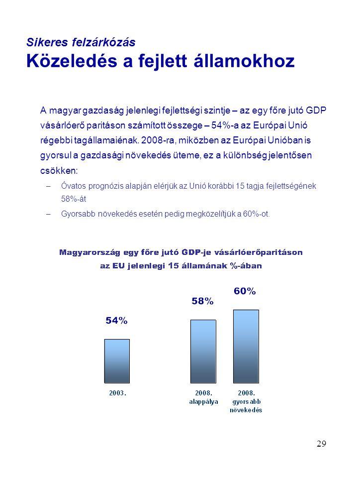 29 Sikeres felzárkózás Közeledés a fejlett államokhoz A magyar gazdaság jelenlegi fejlettségi szintje – az egy főre jutó GDP vásárlóerő paritáson számított összege – 54%-a az Európai Unió régebbi tagállamaiénak.