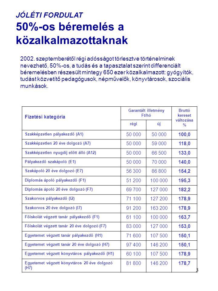 14 Jóléti fordulat A gyermeket nevelő családok otthonteremtésének támogatása A kormány 2002.