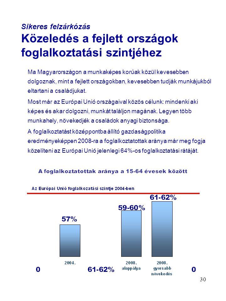 30 Sikeres felzárkózás Közeledés a fejlett országok foglalkoztatási szintjéhez Ma Magyarországon a munkaképes korúak közül kevesebben dolgoznak, mint a fejlett országokban, kevesebben tudják munkájukból eltartani a családjukat.