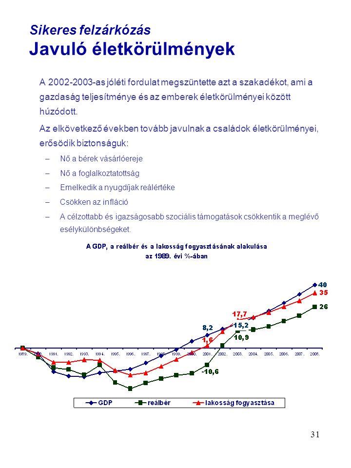 31 Sikeres felzárkózás Javuló életkörülmények A 2002-2003-as jóléti fordulat megszüntette azt a szakadékot, ami a gazdaság teljesítménye és az emberek