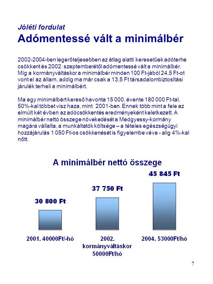 7 Jóléti fordulat Adómentessé vált a minimálbér 2002-2004-ben legerőteljesebben az átlag alatti keresetűek adóterhe csökkent és 2002.
