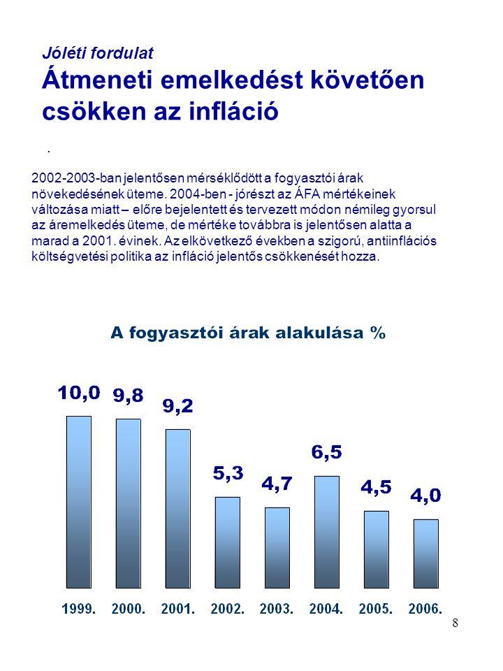 9 Jóléti fordulat Gyors bérfelzárkózás A nettó keresetek gyors növekedése a fogyasztói árak növekedésének mérséklődésével párosulva 2002-2003-ban a bérek vásárlóerejét 24%-kal,az idei – alapvetően értékmegőrzést biztosító - növekedést is figyelembe véve több mint 25%-kal növelte.