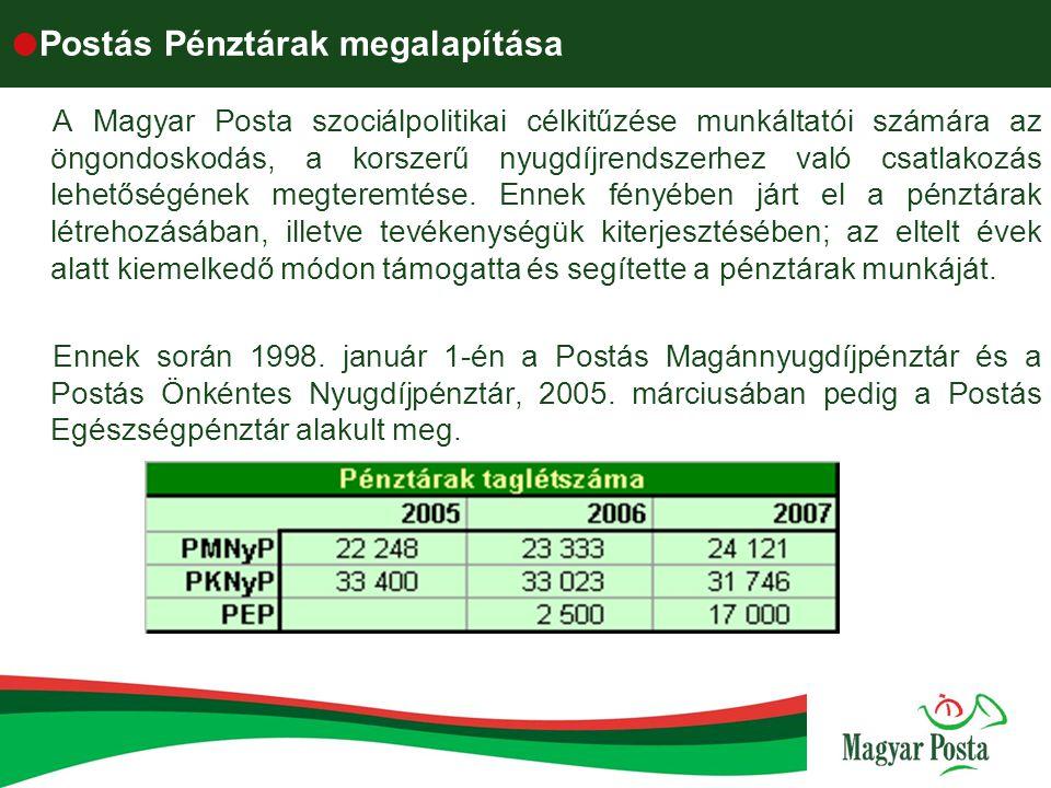  A pénztárak eredményei - Vagyonkezelés Az önkéntes nyugdíjpénztári és az egészségpénztári tagdíjfizetés a VBKJ keretén belül biztosított, így munkavállalóink az öngondoskodását a Magyar Posta Zrt.