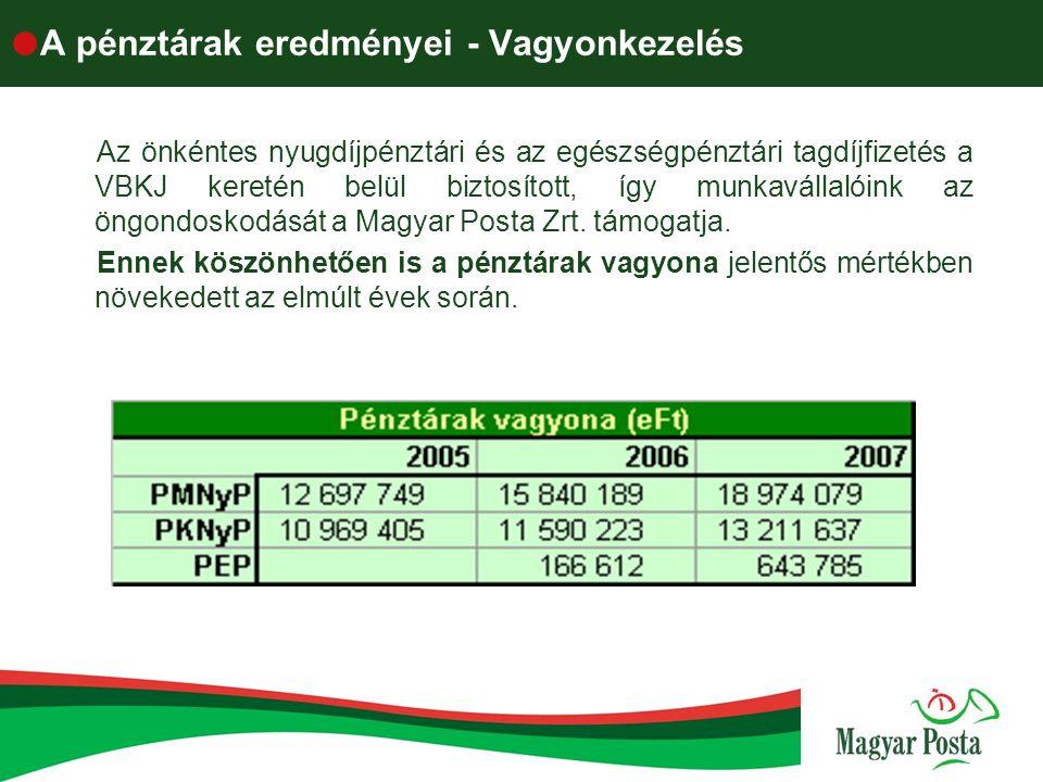  A pénztárak eredményei - Vagyonkezelés Az önkéntes nyugdíjpénztári és az egészségpénztári tagdíjfizetés a VBKJ keretén belül biztosított, így munkav