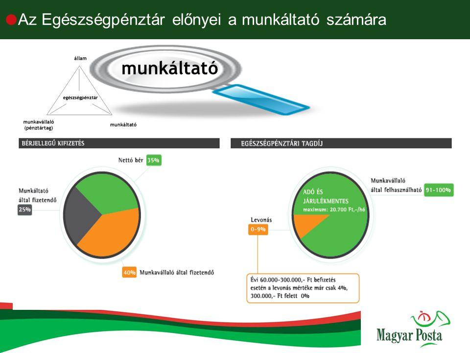  Egészségpénztár előnyei a munkavállalók számára  2006.